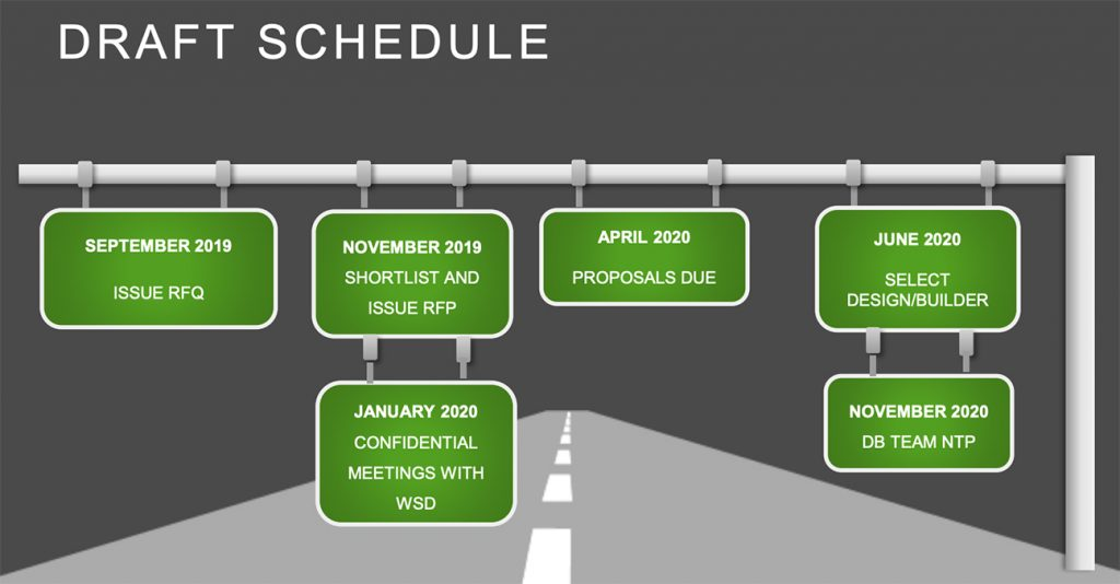Draft Procurement Schedule